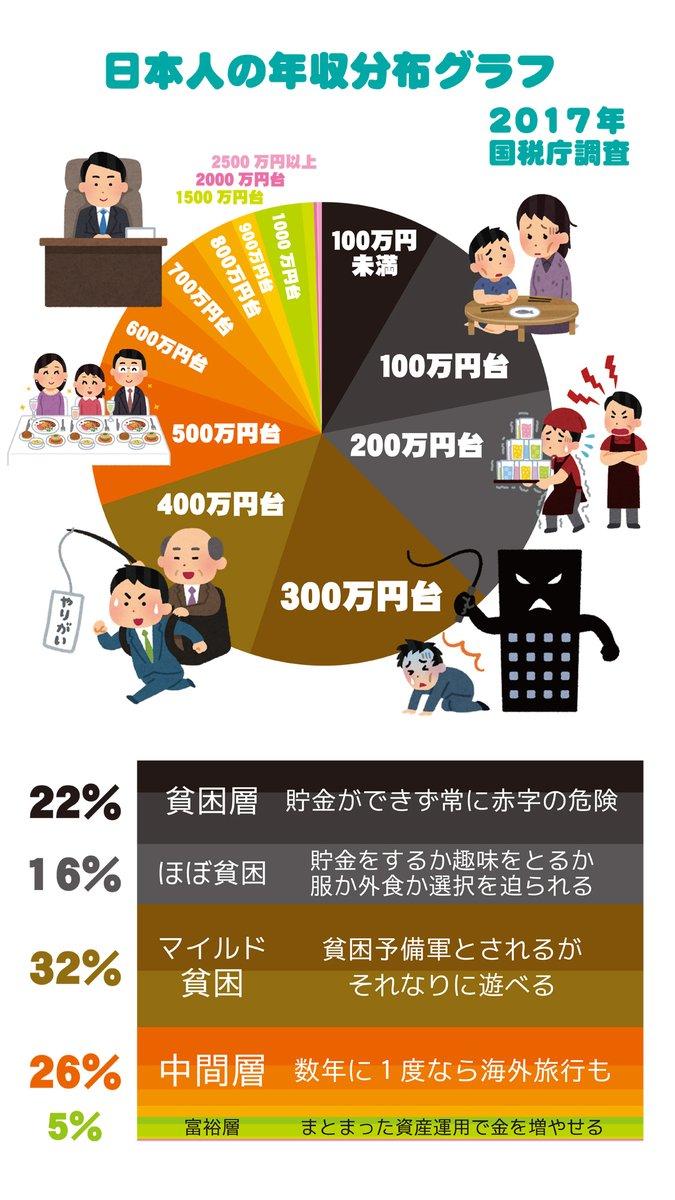 日本の年収